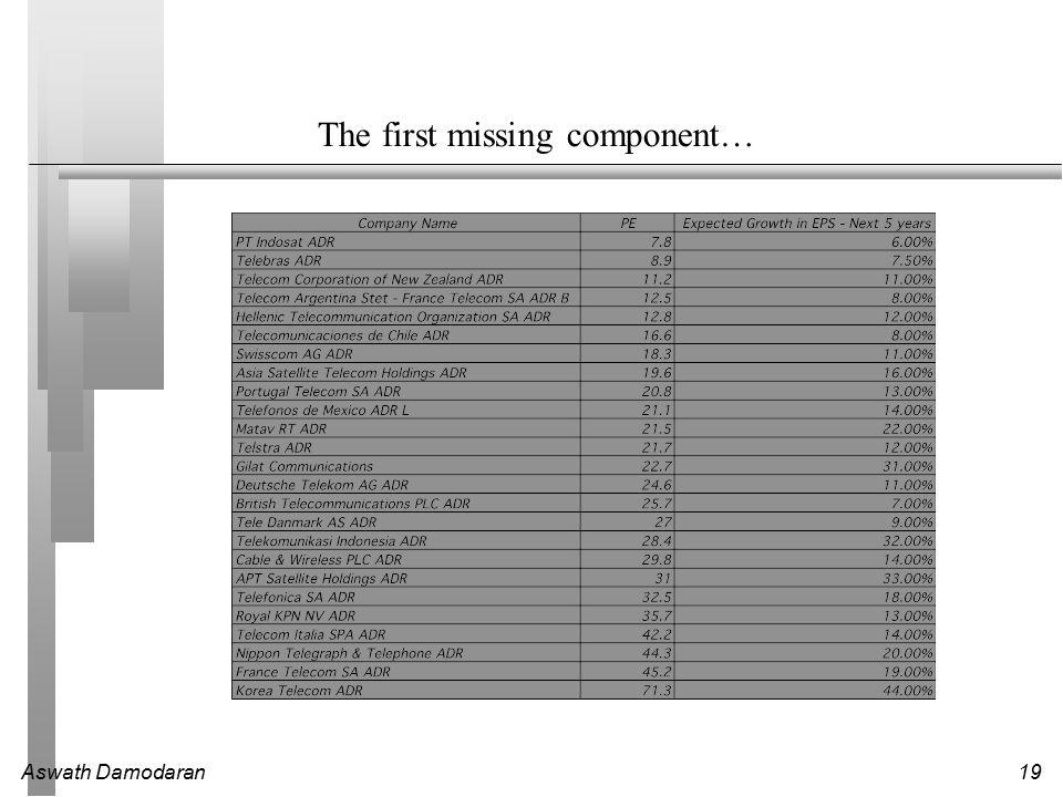 Aswath Damodaran19 The first missing component…
