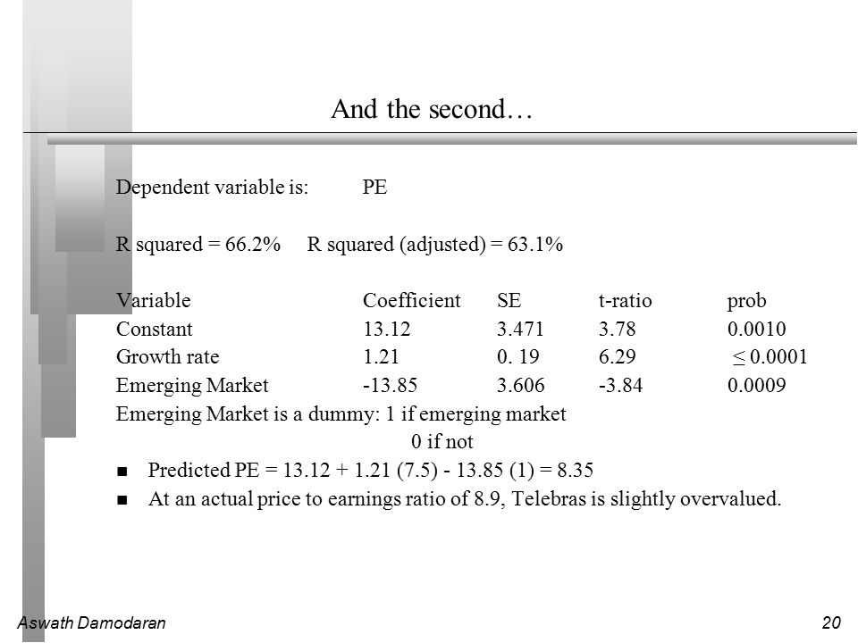 Aswath Damodaran20 And the second… Dependent variable is:PE R squared = 66.2% R squared (adjusted) = 63.1% VariableCoefficientSEt-ratioprob Constant13