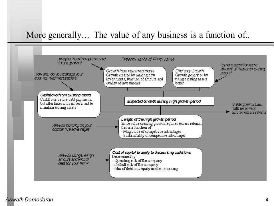 Aswath Damodaran4 More generally… The value of any business is a function of..