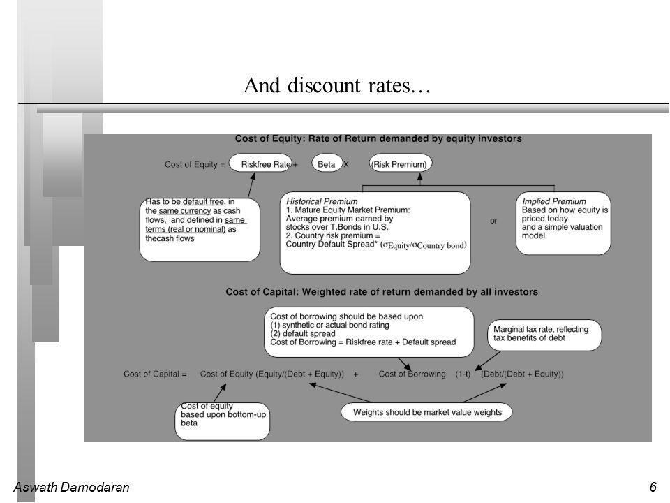 Aswath Damodaran6 And discount rates…
