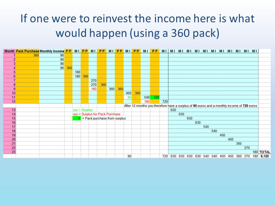 If one were to reinvest the income here is what would happen (using a 360 pack)