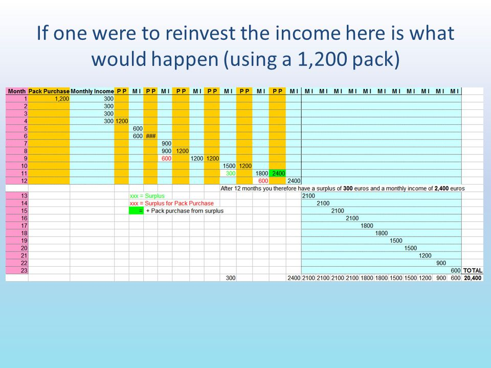 If one were to reinvest the income here is what would happen (using a 1,200 pack)