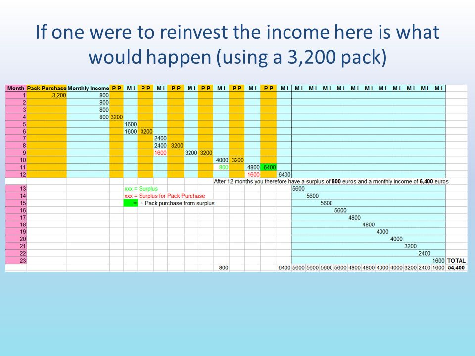 If one were to reinvest the income here is what would happen (using a 3,200 pack)