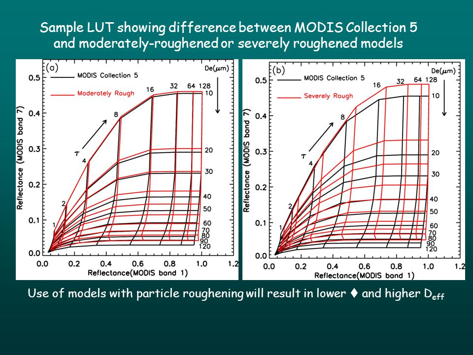 Sample LUT showing difference between MODIS Collection 5 and moderately-roughened or severely roughened models Use of models with particle roughening