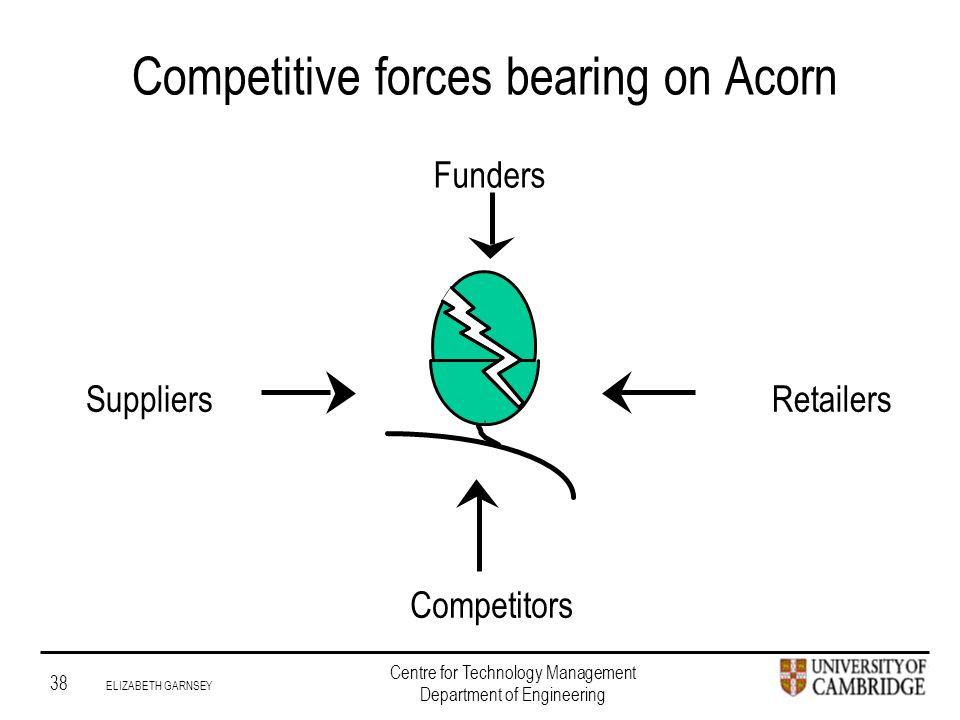 Institute for Manufacturing 38 ELIZABETH GARNSEY Centre for Technology Management Department of Engineering Competitive forces bearing on Acorn SuppliersRetailers Funders Competitors