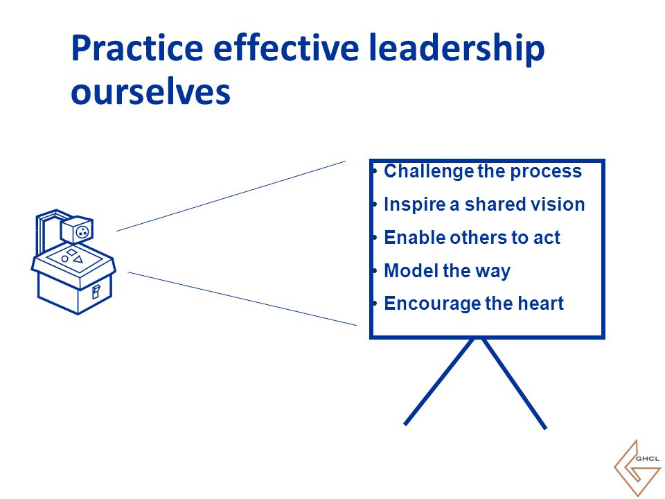 Challenge the process Inspire a shared vision Enable others to act Model the way Encourage the heart Practice effective leadership ourselves