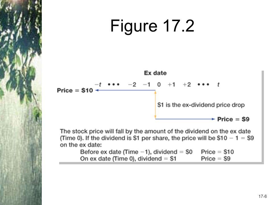 Figure 17.2 17-6