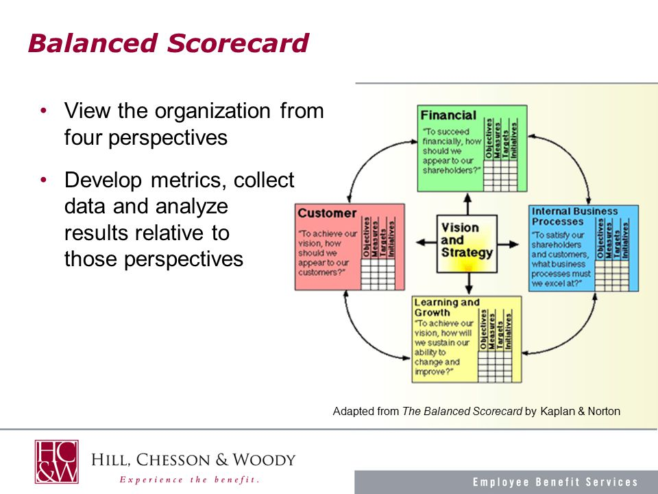 Balanced Scorecard View the organization from four perspectives Develop metrics, collect data and analyze results relative to those perspectives Adapted from The Balanced Scorecard by Kaplan & Norton
