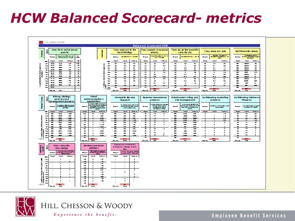 HCW Balanced Scorecard- metrics