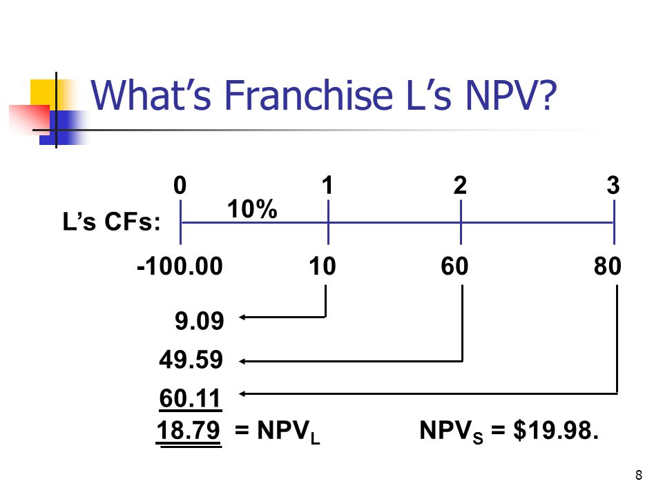 29 Payback for Franchise S 702050 0123 -100CF t Cumulative-100 -30 2040 Payback S 1 + 30/50 = 1.6 years 0 1.6 =