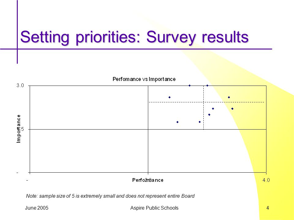 June 2005 Aspire Public Schools 4 Setting priorities: Survey results Note: sample size of 5 is extremely small and does not represent entire Board