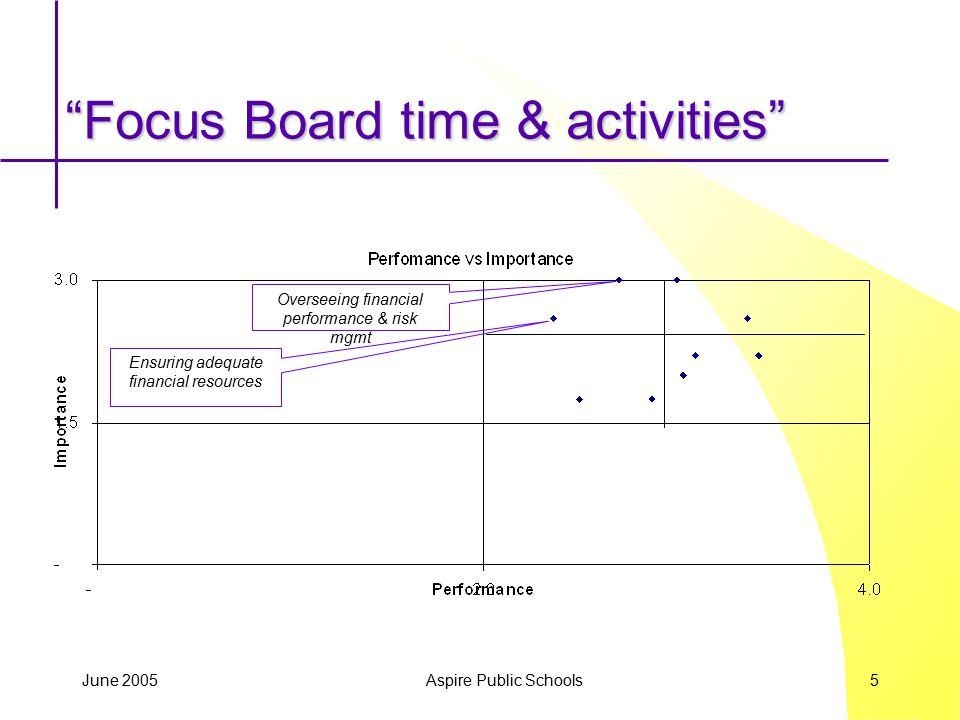 "June 2005 Aspire Public Schools 5 ""Focus Board time & activities"" Ensuring adequate financial resources Overseeing financial performance & risk mgmt"