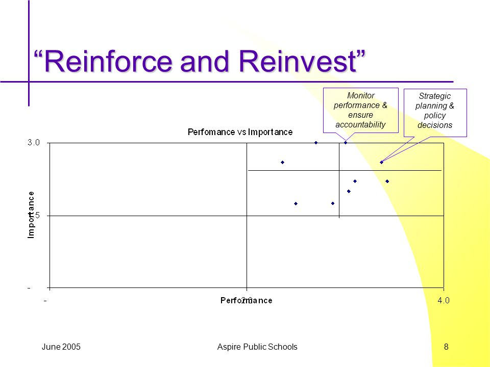 June 2005 Aspire Public Schools 9 Areas to Reinforce Monitoring performance & ensuring accountability Strategic planning & policy decisions
