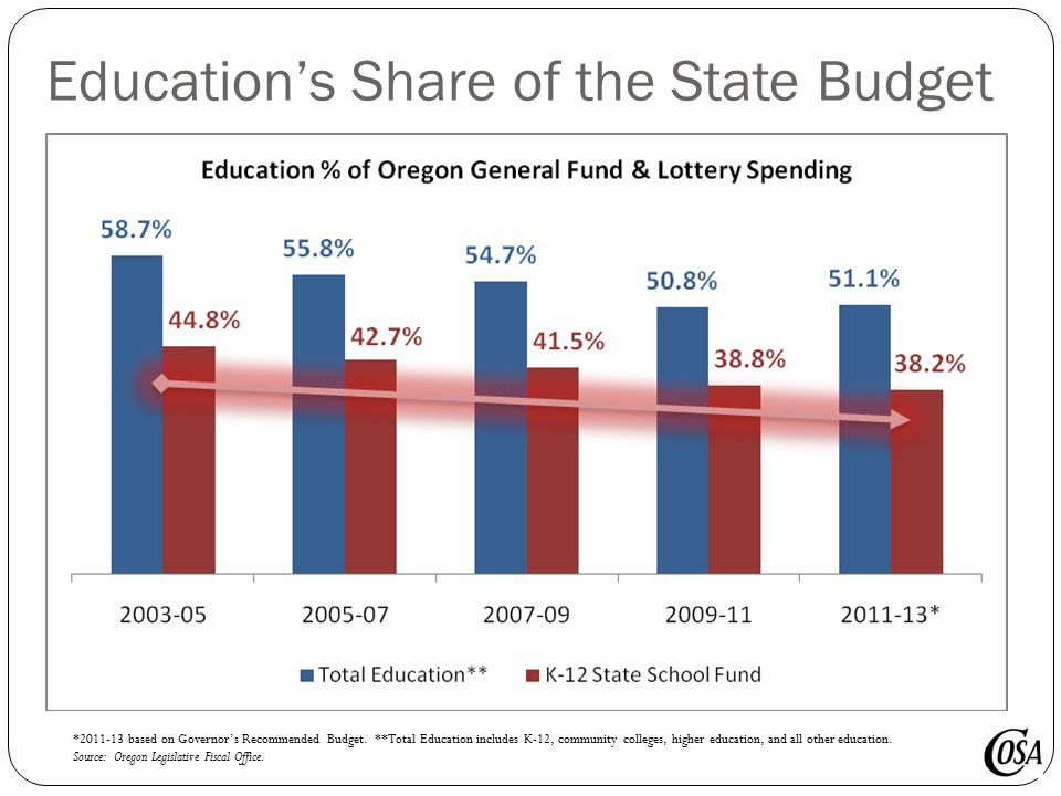 Education's Share of the State Budget *2011-13 based on Governor's Recommended Budget.