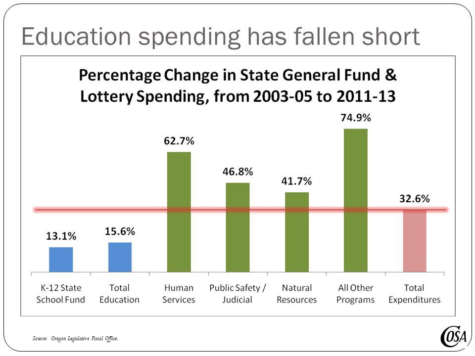 Education spending has fallen short Source: Oregon Legislative Fiscal Office.