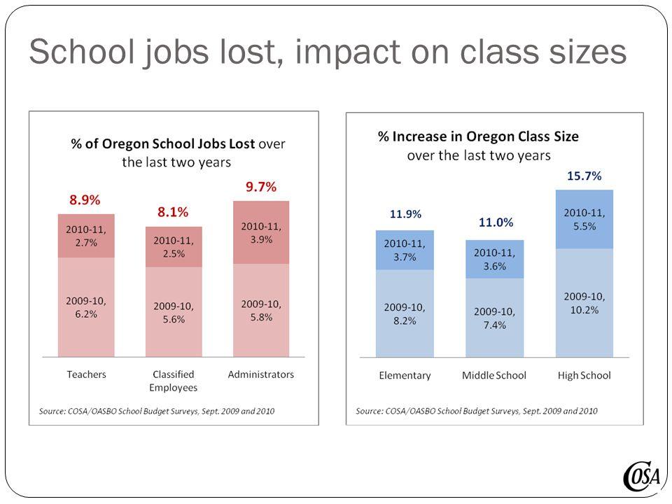 School jobs lost, impact on class sizes