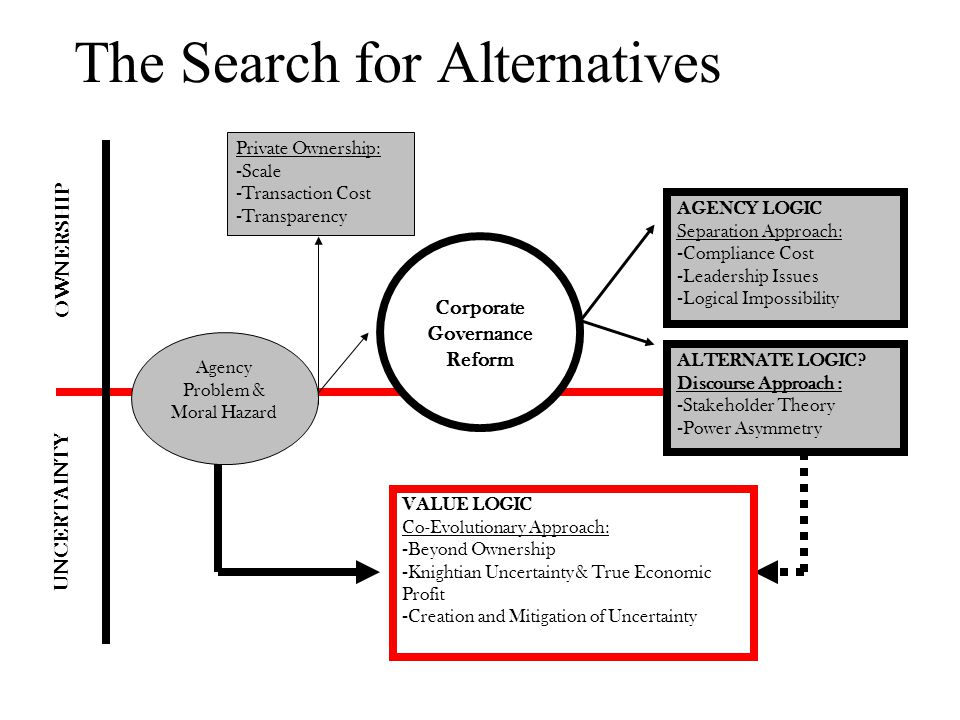 The Search for Alternatives Agency Problem & Moral Hazard Corporate Governance Reform Private Ownership: - Scale - Transaction Cost - Transparency ALT
