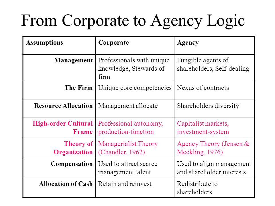 From Corporate to Agency Logic AssumptionsCorporateAgency ManagementProfessionals with unique knowledge, Stewards of firm Fungible agents of sharehold