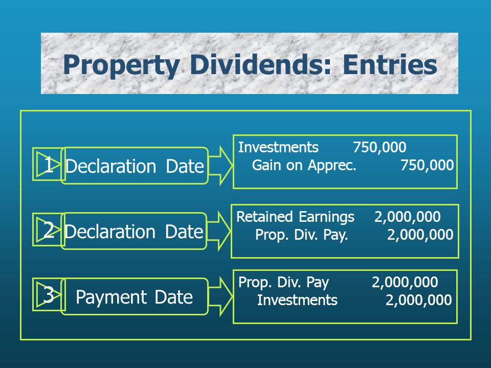 1 Declaration Date Investments 750,000 Gain on Apprec.