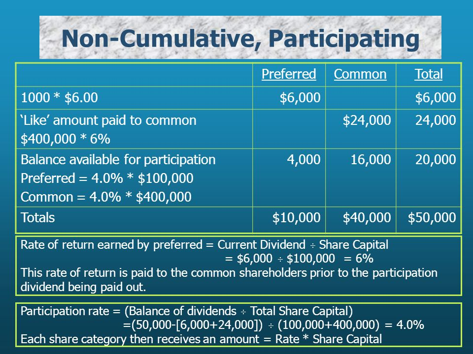 Non-Cumulative, Participating PreferredCommonTotal 1000 * $6.00$6,000 'Like' amount paid to common $400,000 * 6% $24,00024,000 Balance available for participation Preferred = 4.0% * $100,000 Common = 4.0% * $400,000 4,00016,00020,000 Totals$10,000$40,000$50,000 Rate of return earned by preferred = Current Dividend  Share Capital = $6,000  $100,000 = 6% This rate of return is paid to the common shareholders prior to the participation dividend being paid out.