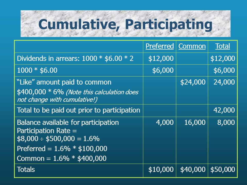 Cumulative, Participating PreferredCommonTotal Dividends in arrears: 1000 * $6.00 * 2$12,000 1000 * $6.00$6,000 Like amount paid to common $400,000 * 6% (Note this calculation does not change with cumulative!) $24,00024,000 Total to be paid out prior to participation42,000 Balance available for participation Participation Rate = $8,000  $500,000 = 1.6% Preferred = 1.6% * $100,000 Common = 1.6% * $400,000 4,00016,0008,000 Totals$10,000$40,000$50,000