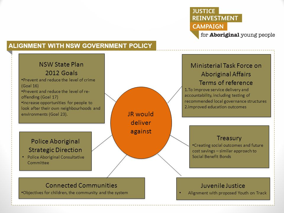 ALIGNMENT WITH NSW GOVERNMENT POLICY Page Heading JR would deliver against NSW State Plan 2012 Goals Prevent and reduce the level of crime (Goal 16) Prevent and reduce the level of re- offending (Goal 17) Increase opportunities for people to look after their own neighbourhoods and environments (Goal 23).