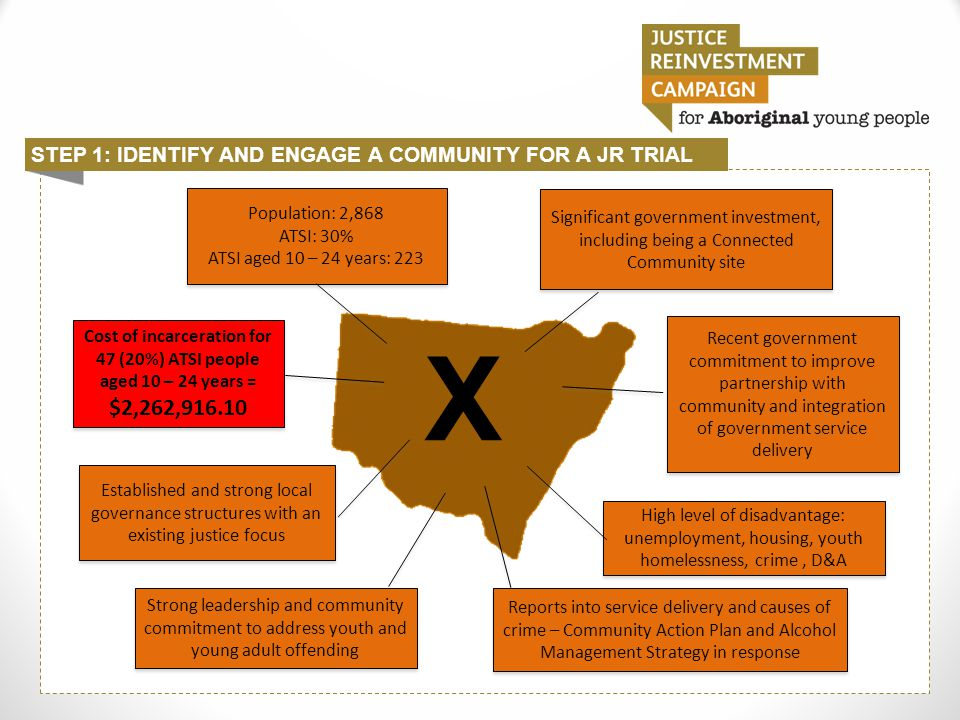 STEP 1: IDENTIFY AND ENGAGE A COMMUNITY FOR A JR TRIAL X Established and strong local governance structures with an existing justice focus Population: