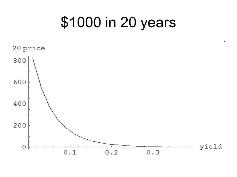 $1000 in 20 years