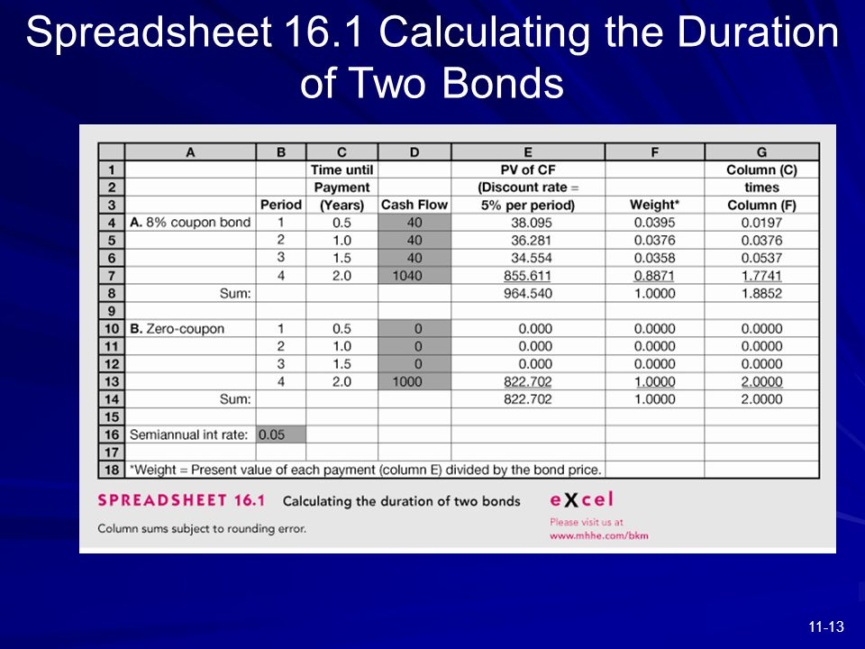 11-13 Spreadsheet 16.1 Calculating the Duration of Two Bonds
