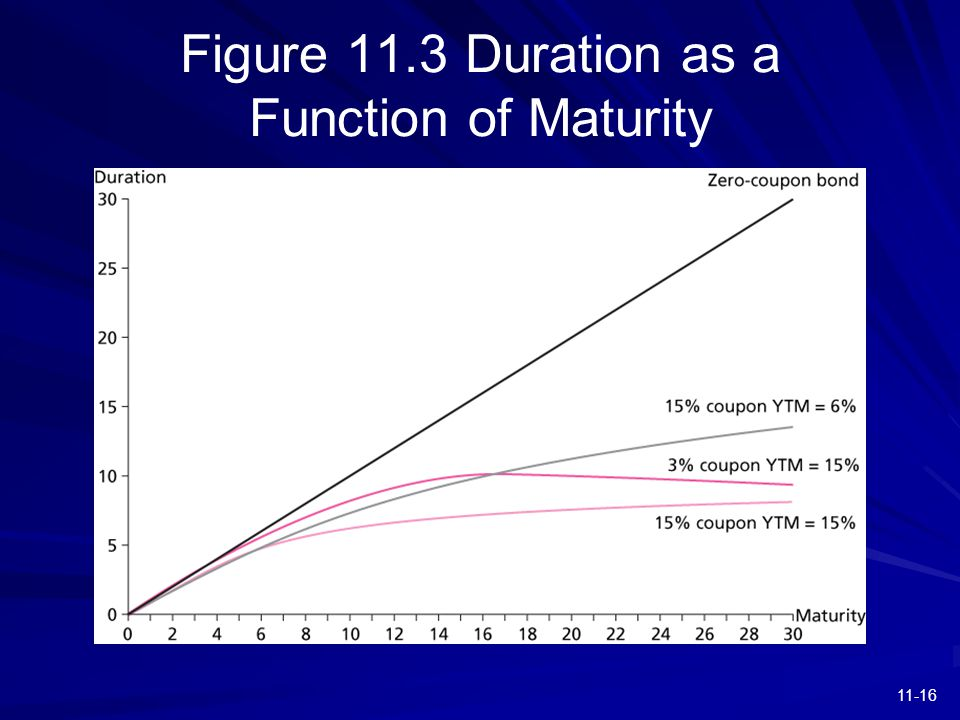 11-16 Figure 11.3 Duration as a Function of Maturity