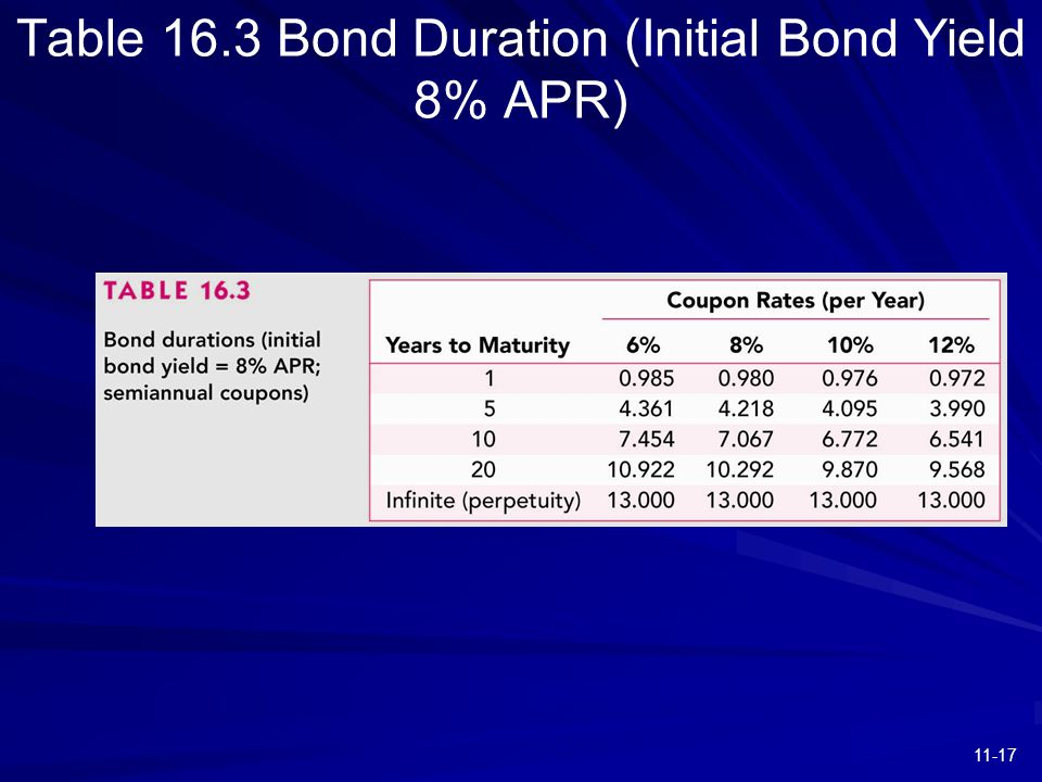 11-17 Table 16.3 Bond Duration (Initial Bond Yield 8% APR)