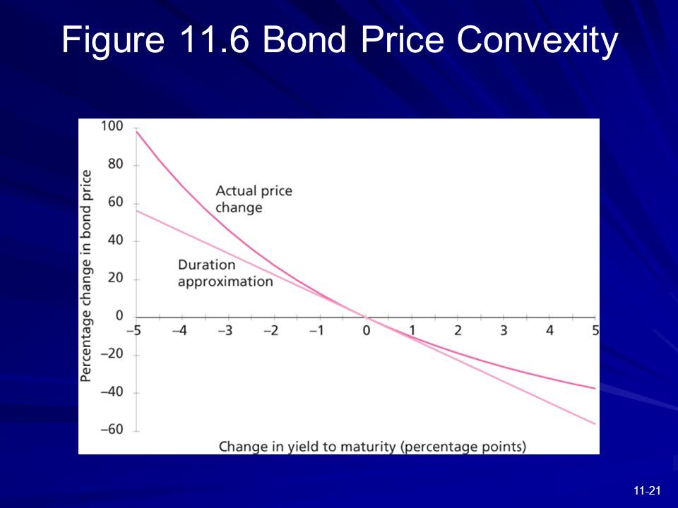11-21 Figure 11.6 Bond Price Convexity