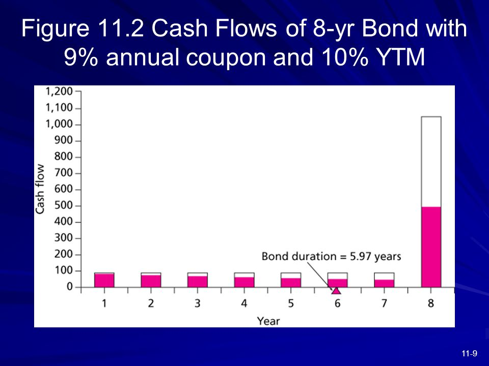 11-9 Figure 11.2 Cash Flows of 8-yr Bond with 9% annual coupon and 10% YTM