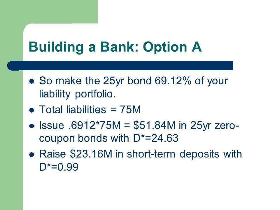 Building a Bank: Option A So make the 25yr bond 69.12% of your liability portfolio.