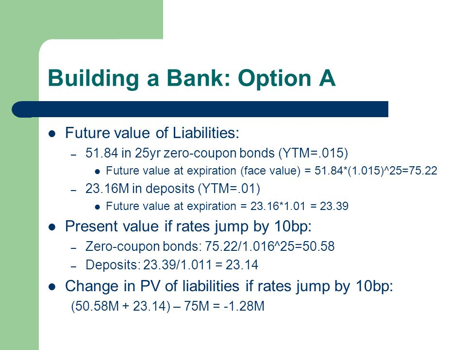 Building a Bank: Option A Future value of Liabilities: – 51.84 in 25yr zero-coupon bonds (YTM=.015) Future value at expiration (face value) = 51.84*(1