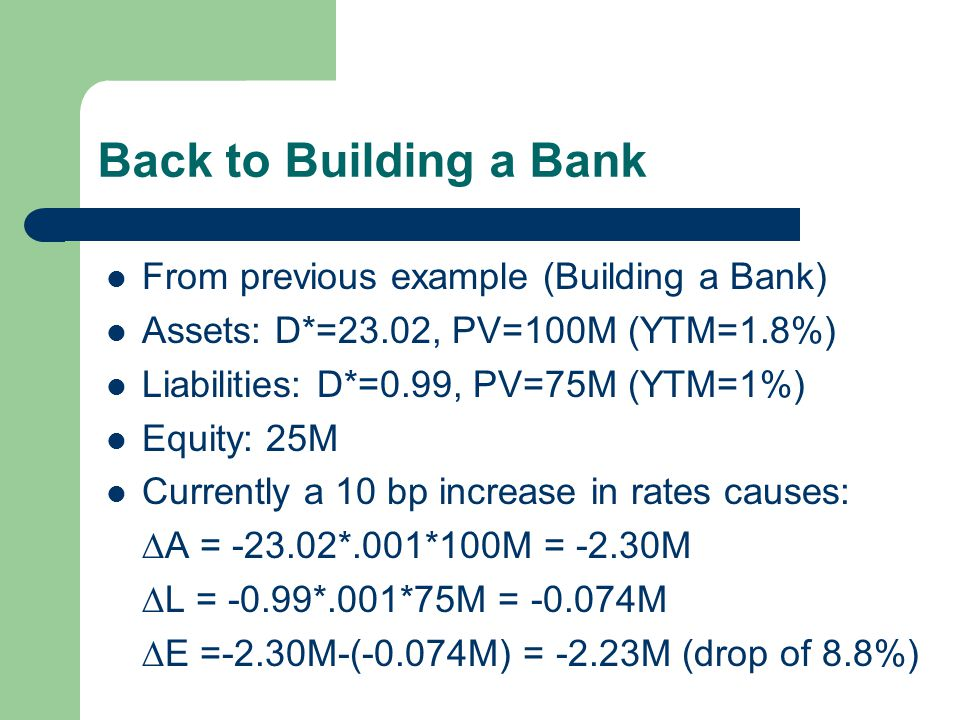 Back to Building a Bank From previous example (Building a Bank) Assets: D*=23.02, PV=100M (YTM=1.8%) Liabilities: D*=0.99, PV=75M (YTM=1%) Equity: 25M Currently a 10 bp increase in rates causes:  A = -23.02*.001*100M = -2.30M  L = -0.99*.001*75M = -0.074M  E =-2.30M-(-0.074M) = -2.23M (drop of 8.8%)