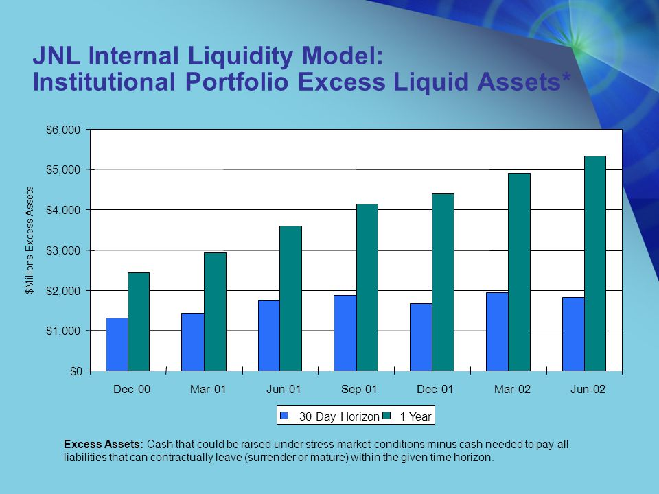 Institutional Products: Comparison to Individual Spread Business