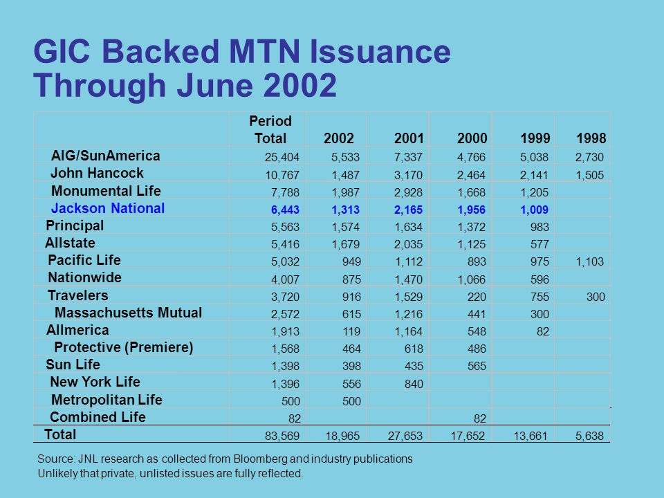 50 s60 s70 s80 s90 s200020012002 US Pension Plans US Short Term Funds Non-US Institutions All Institutions Market IPG: Immediate Participation Guarantee Guaranteed Investment Contract Funding Agreement European MTN Global MTN Registered MTN Public Securities Buyers Evolution of Product Distribution