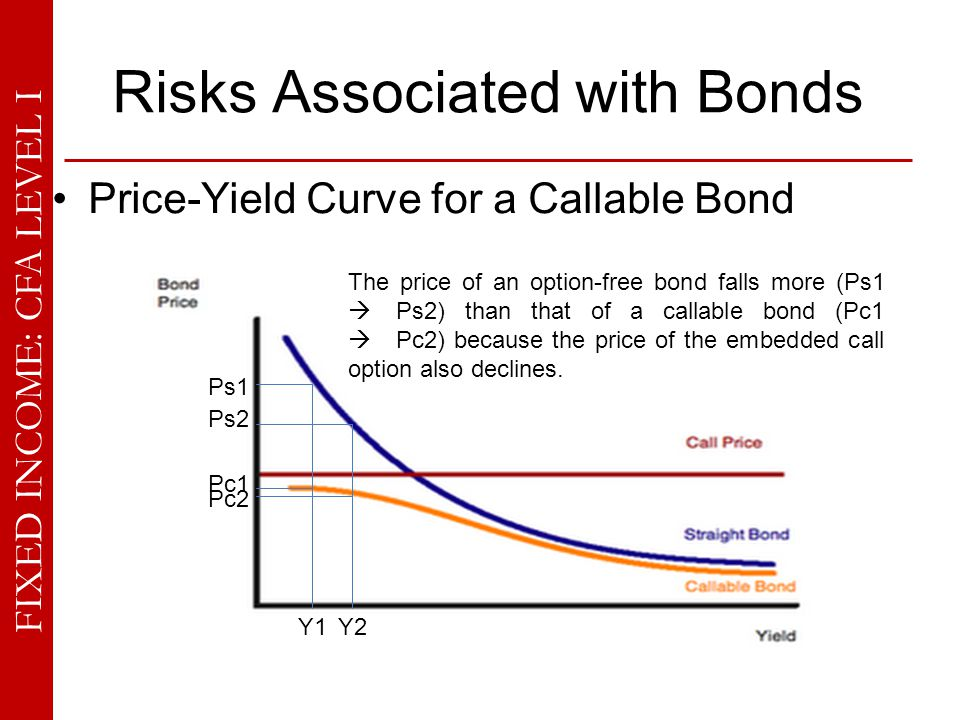 FIXED INCOME: CFA LEVEL I Risks Associated with Bonds Price-Yield Curve for a Callable Bond Y1Y2 Ps1 Ps2 Pc1 Pc2 The price of an option-free bond fall