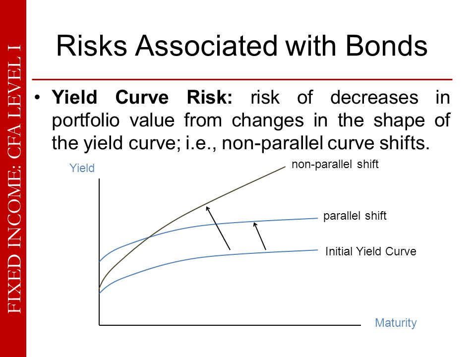 FIXED INCOME: CFA LEVEL I Risks Associated with Bonds Yield Curve Risk: risk of decreases in portfolio value from changes in the shape of the yield cu