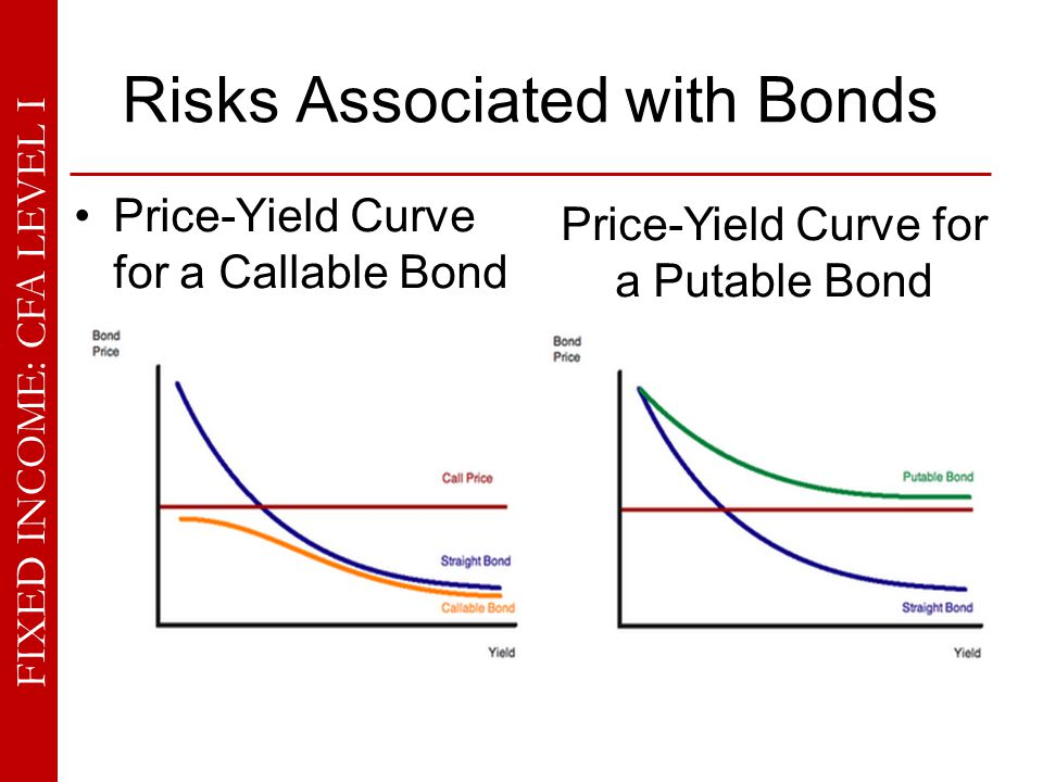 FIXED INCOME: CFA LEVEL I Risks Associated with Bonds Questions 7-10: A straight 4% bond with five years to maturity is quoted at $889.20 and has a duration of 4.52: 7.