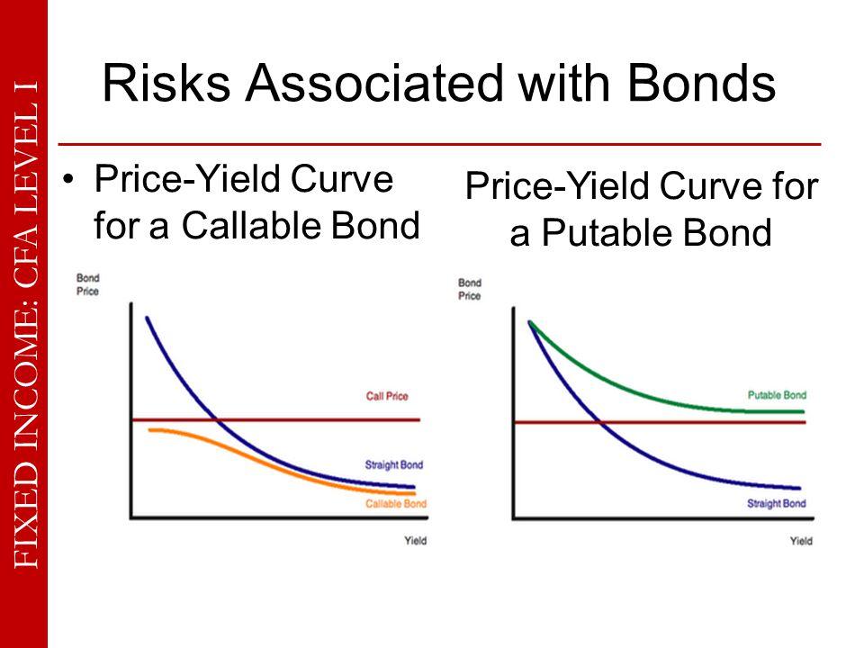 FIXED INCOME: CFA LEVEL I Risks Associated with Bonds 3.