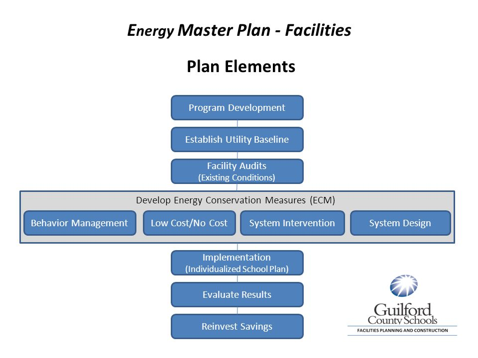 E nergy Master Plan - Facilities Program Development Establish Utility Baseline Facility Audits (Existing Conditions) Behavior ManagementLow Cost/No CostSystem Design Evaluate Results Reinvest Savings Develop Energy Conservation Measures (ECM) Plan Elements Implementation (Individualized School Plan) System Intervention