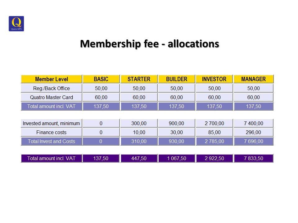 Membership fee - allocations
