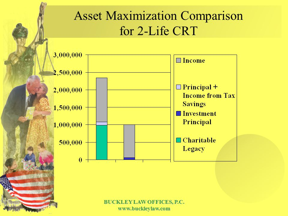 BUCKLEY LAW OFFICES, P.C. www.buckleylaw.com Asset Maximization Comparison for 2-Life CRT