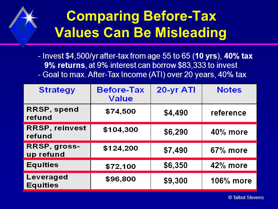 © Talbot Stevens Comparing Before-Tax Values Can Be Misleading - Invest $4,500/yr after-tax from age 55 to 65 (10 yrs), 40% tax 9% returns, at 9% inte