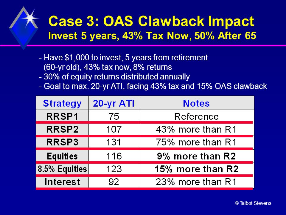 © Talbot Stevens Case 3: OAS Clawback Impact Invest 5 years, 43% Tax Now, 50% After 65 - Have $1,000 to invest, 5 years from retirement (60-yr old), 4