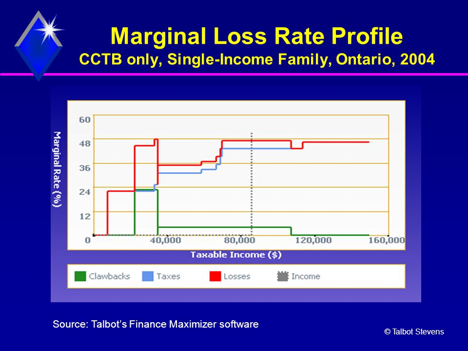 © Talbot Stevens Marginal Loss Rate Profile CCTB only, Single-Income Family, Ontario, 2004 Source: Talbot's Finance Maximizer software