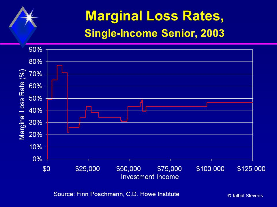 © Talbot Stevens Marginal Loss Rates, Single-Income Senior, 2003 Source: Finn Poschmann, C.D.