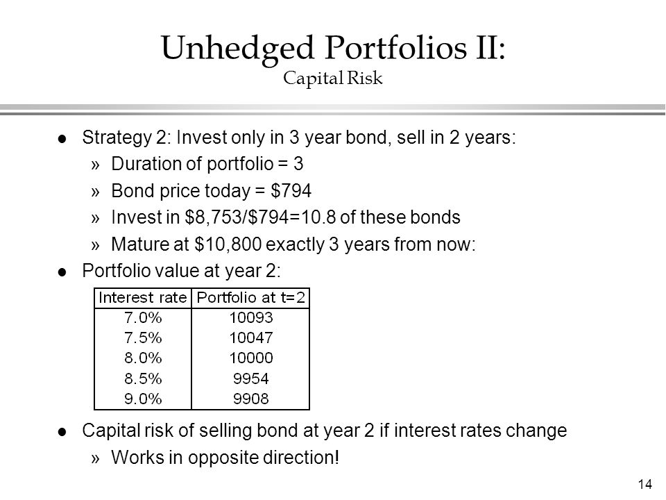 14 Unhedged Portfolios II: Capital Risk l Strategy 2: Invest only in 3 year bond, sell in 2 years: »Duration of portfolio = 3 »Bond price today = $794